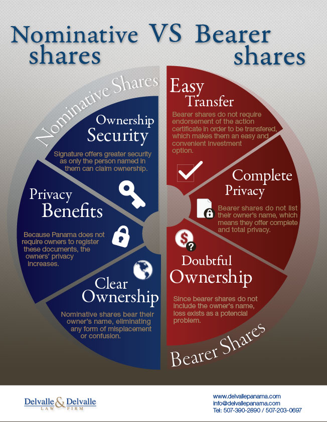 Bearer Shares VS Nominative Shares